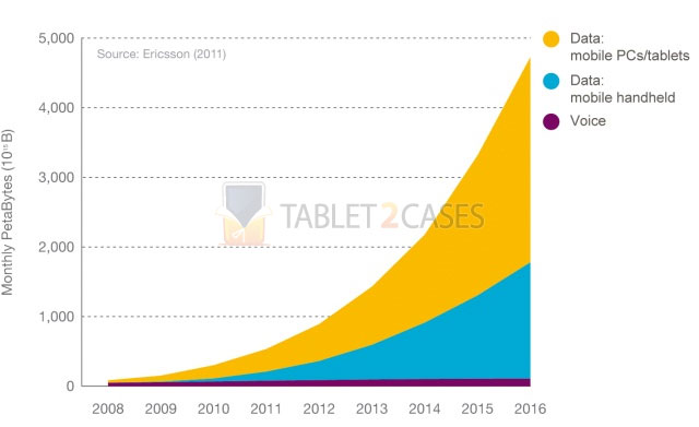 Mobile traffic data to grow 10x