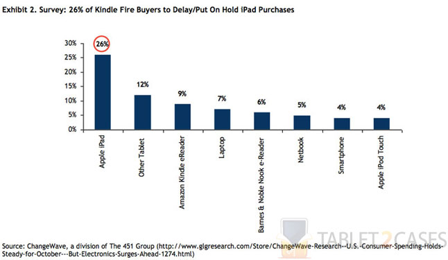 Kindle Fire taking edge off Apple iPad sales