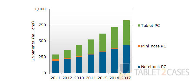 Tablet PC shipments