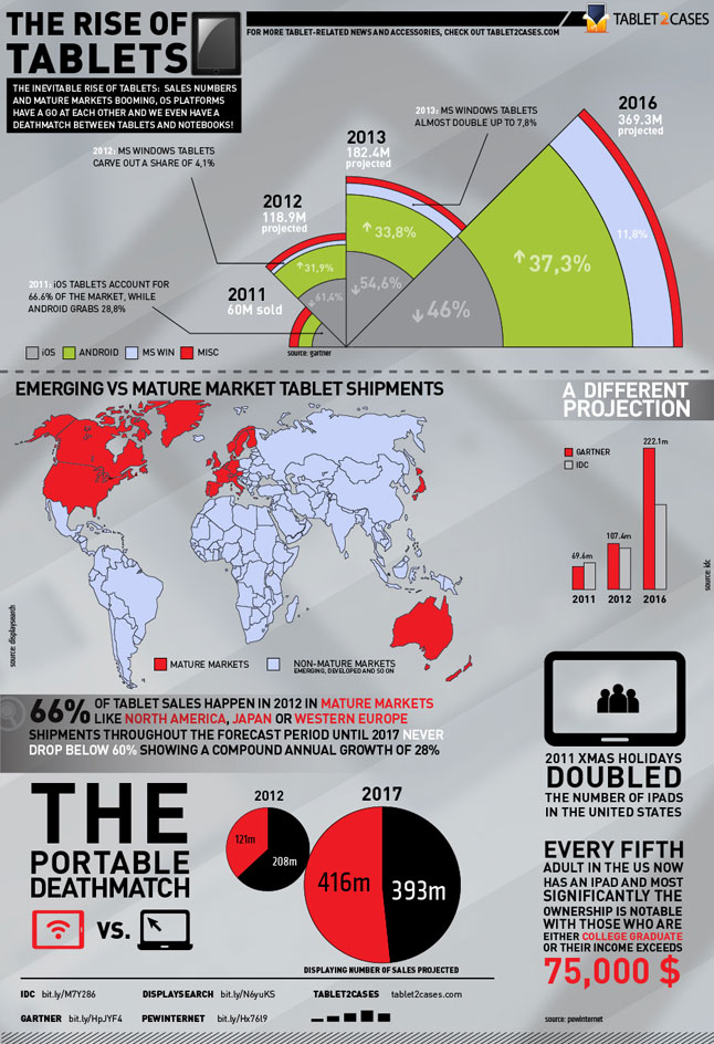 2012 The Rise of Tablets, Tablet2Cases Infographic