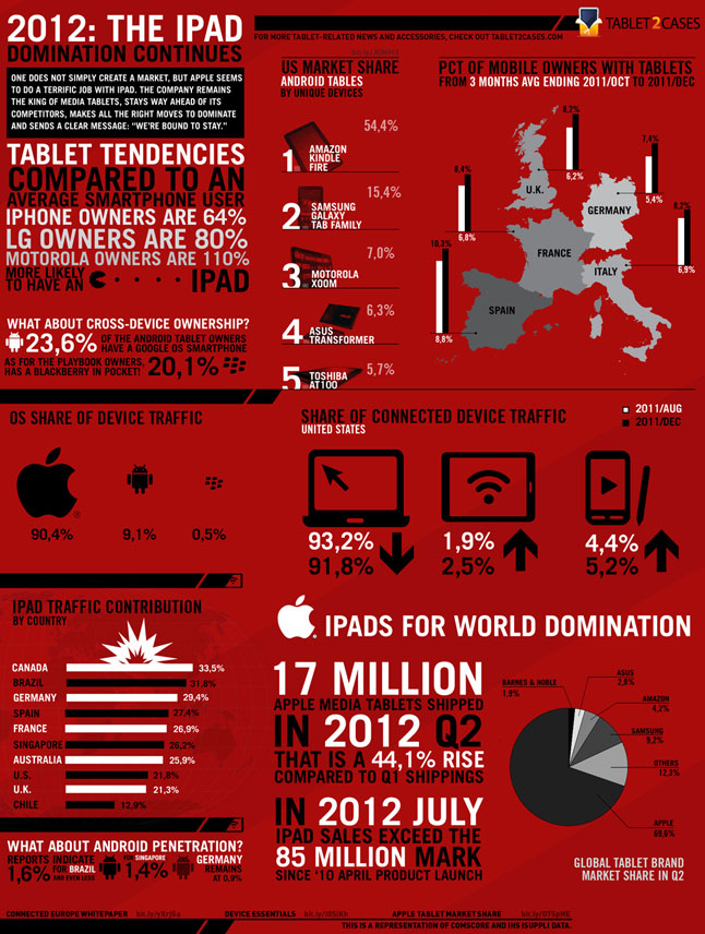 2012 The iPad Domination Continues, Tablet2Cases Infographic