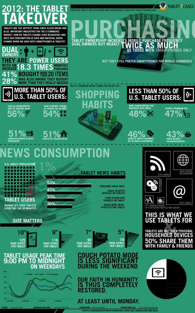 2012 The Tablet Takeover, Tablet2Cases Infographic