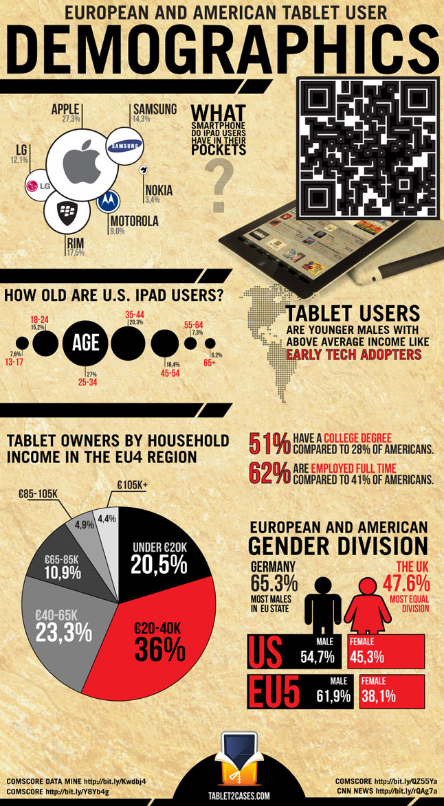 T2C Infographics: Tablet User Demographics